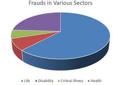 Frauds Sectors